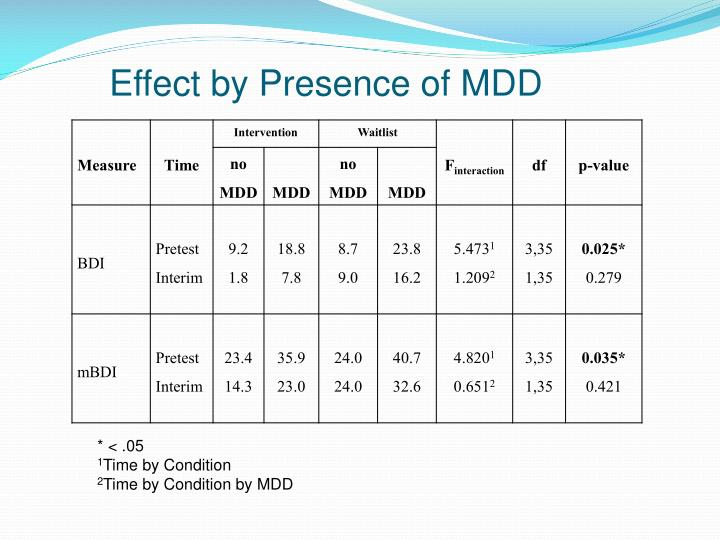 Effect by Presence of MDD