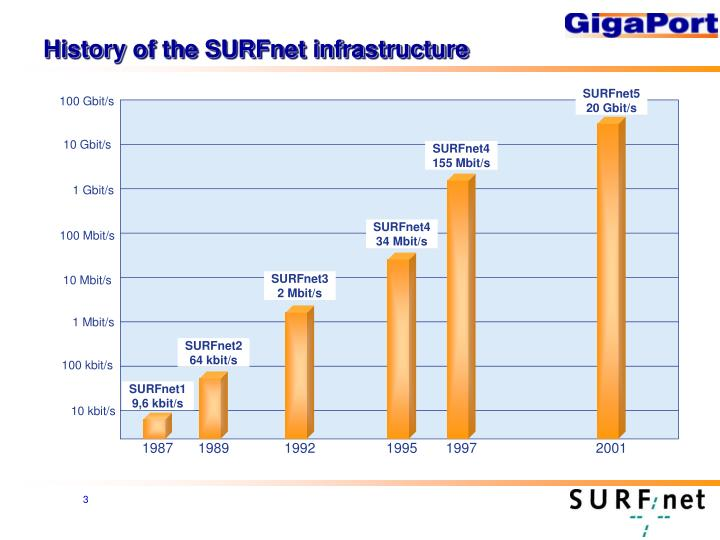 History of the surfnet infrastructure