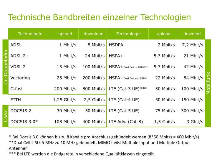 Technische Bandbreiten einzelner Technologien