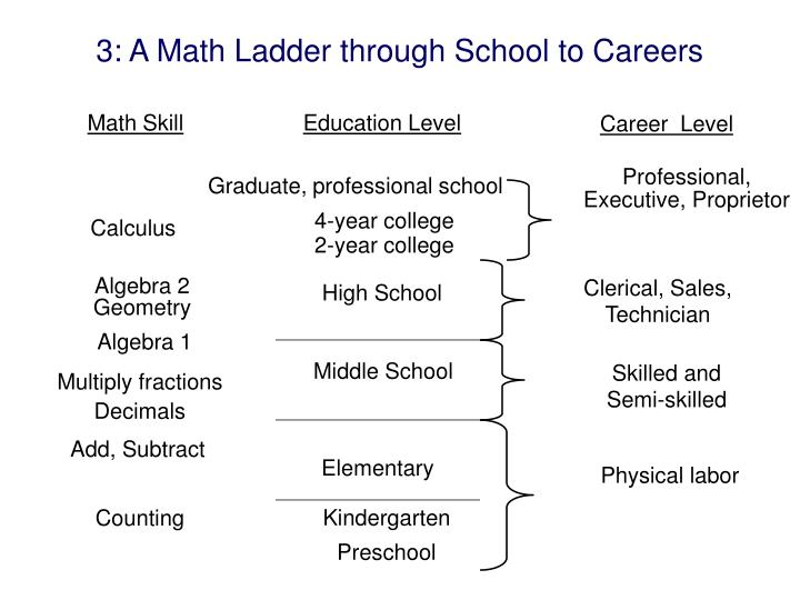 3: A Math Ladder through School to Careers