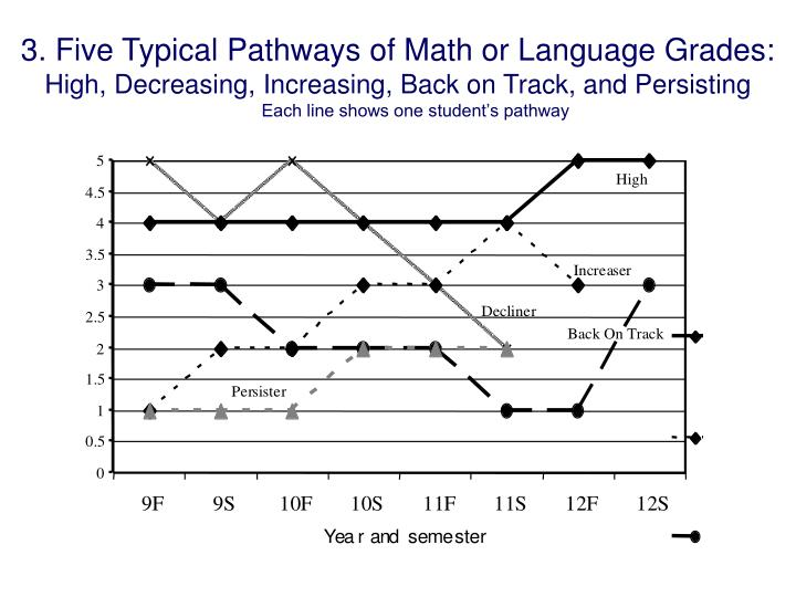 3. Five Typical Pathways of Math or Language Grades: