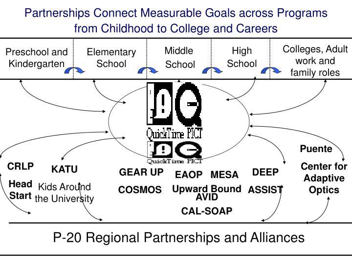 Partnerships Connect Measurable Goals across Programs