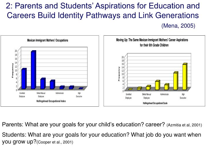 2: Parents and Students' Aspirations for Education and Careers Build Identity Pathways and Link Generations