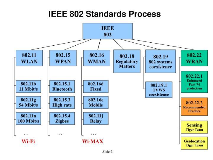 Ieee 802 standards process