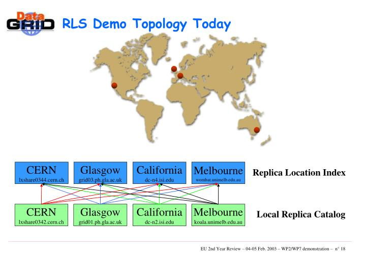 RLS Demo Topology Today