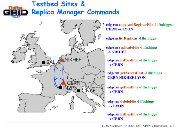 Testbed Sites &