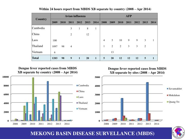 Within 24 hours report from MBDS XB separate by country (2008 – Apr 2014)