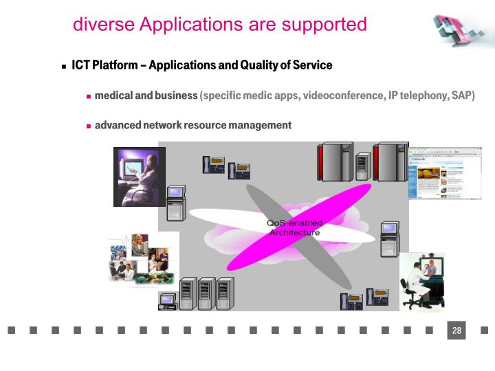 diverse Applications are supported