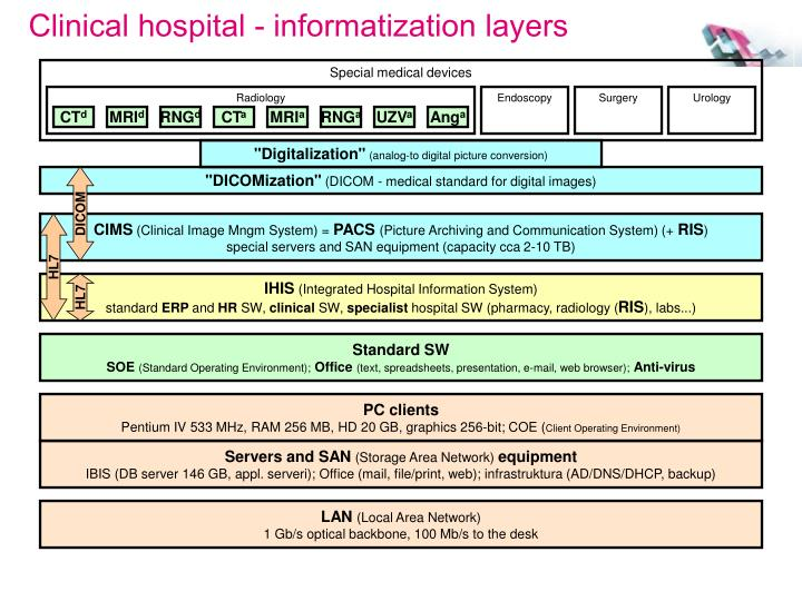 Clinical hospital - informatization layers