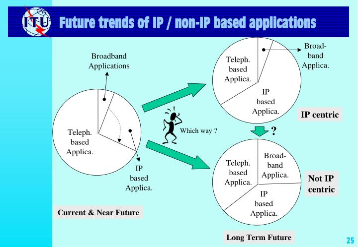Future trends of IP / non-IP based applications