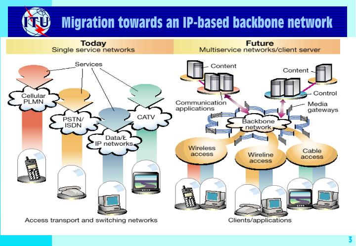 Migration towards an ip based backbone network