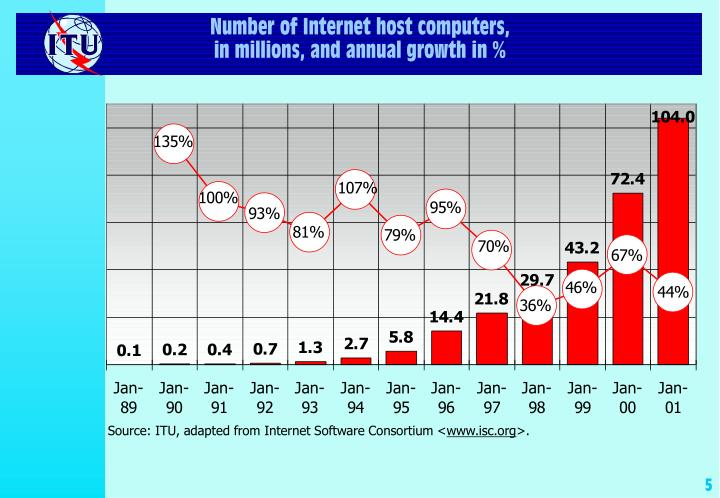 Number of Internet host computers,