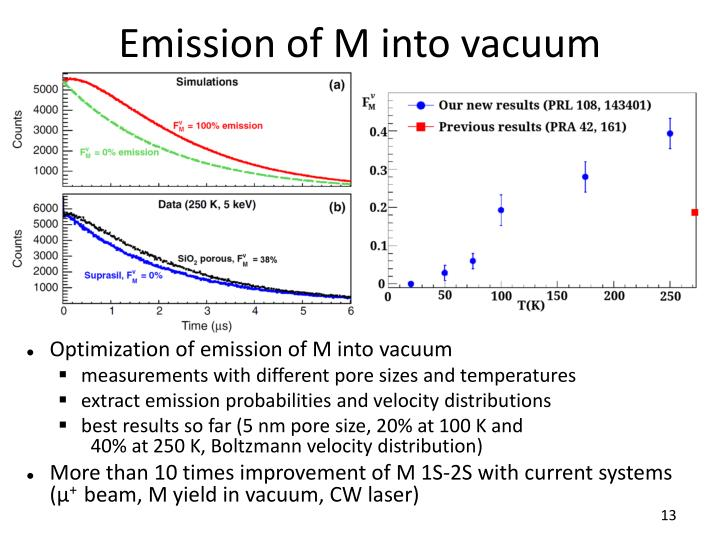 Emission of M into vacuum