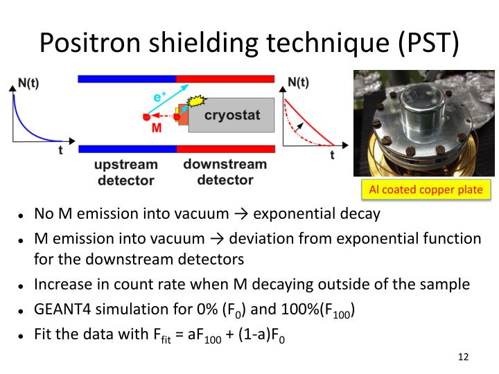 Positron shielding technique (PST)