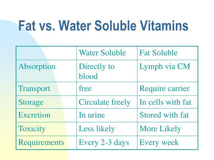 Fat vs. Water Soluble Vitamins