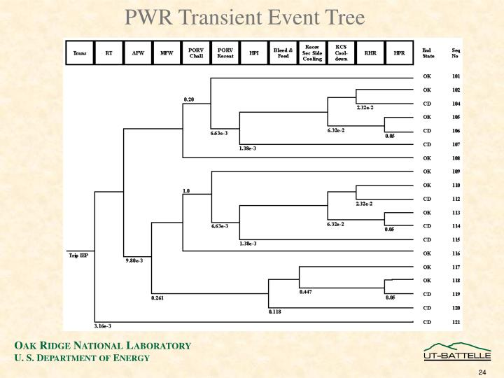 PWR Transient Event Tree