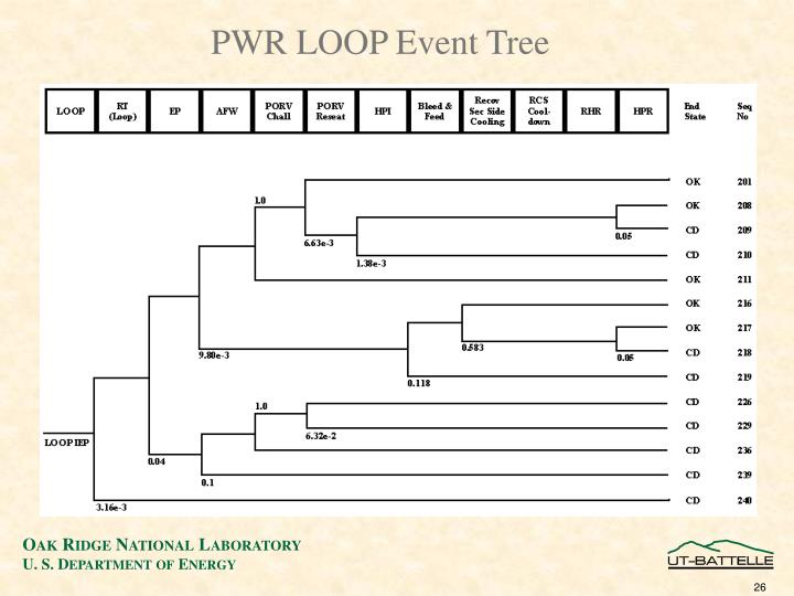 PWR LOOP Event Tree