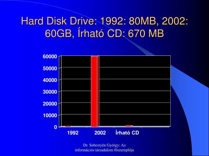 Hard Disk Drive: 1992: 80MB, 2002: 60GB, Írható CD: 670 MB