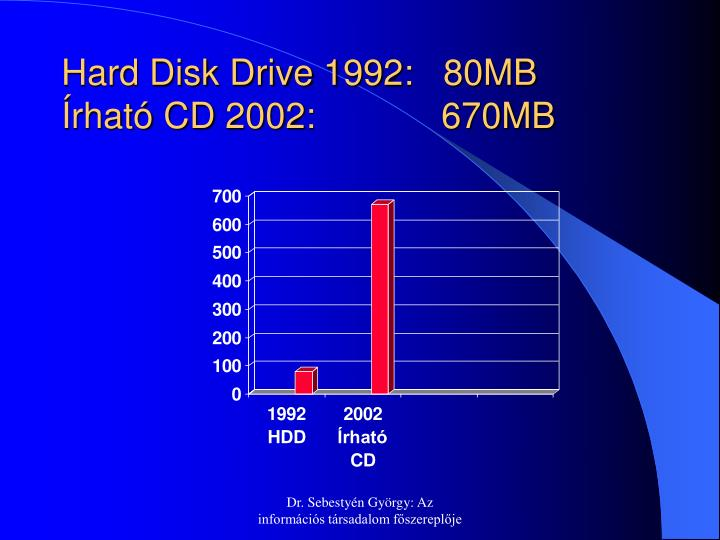 Hard Disk Drive 1992:   80MB
