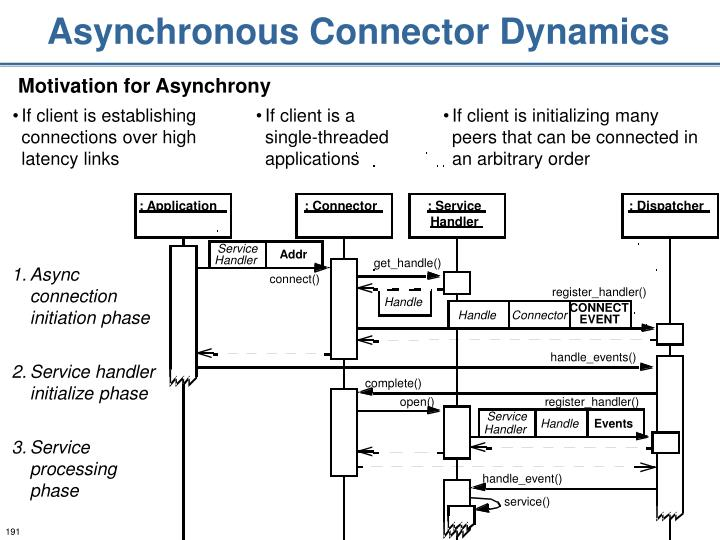 Asynchronous Connector Dynamics