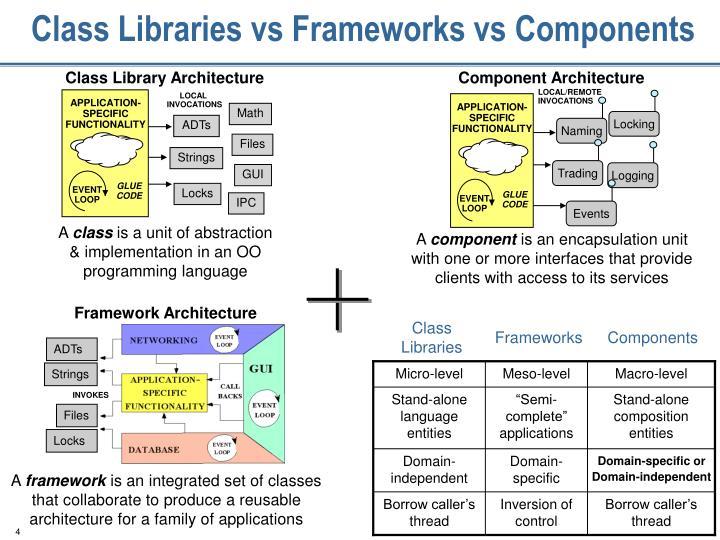 Class Libraries vs Frameworks vs Components