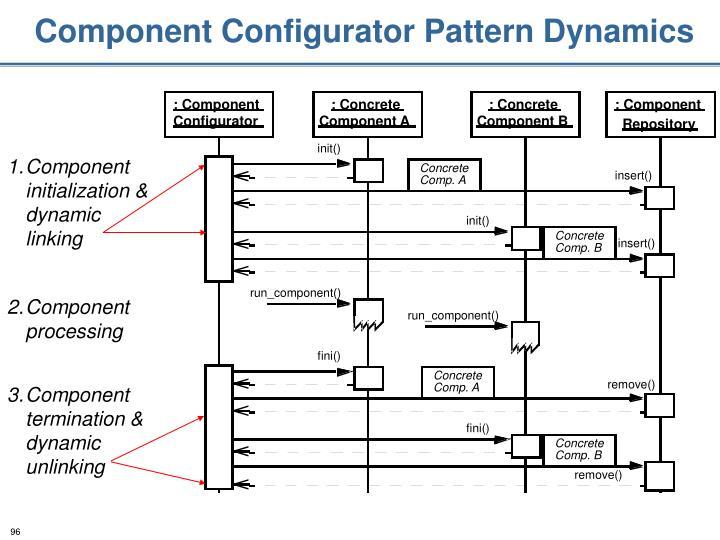Component Configurator Pattern Dynamics