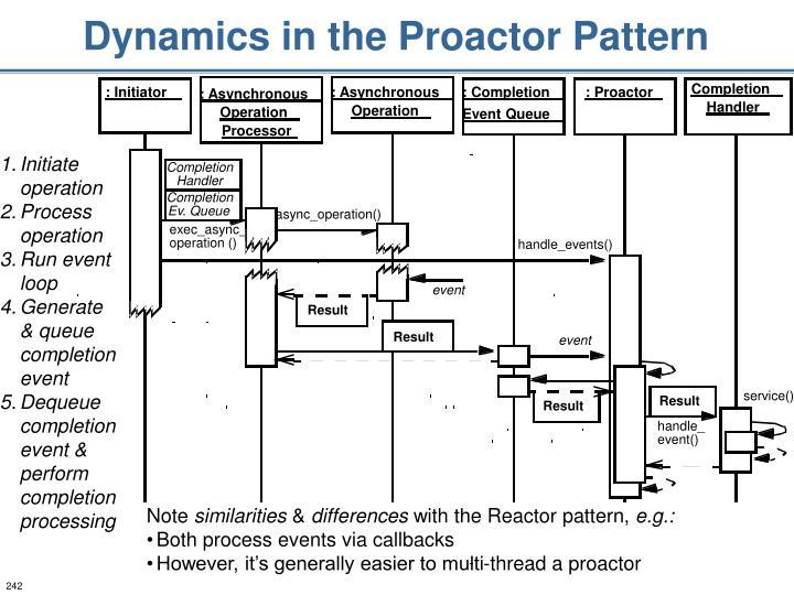 Dynamics in the Proactor Pattern