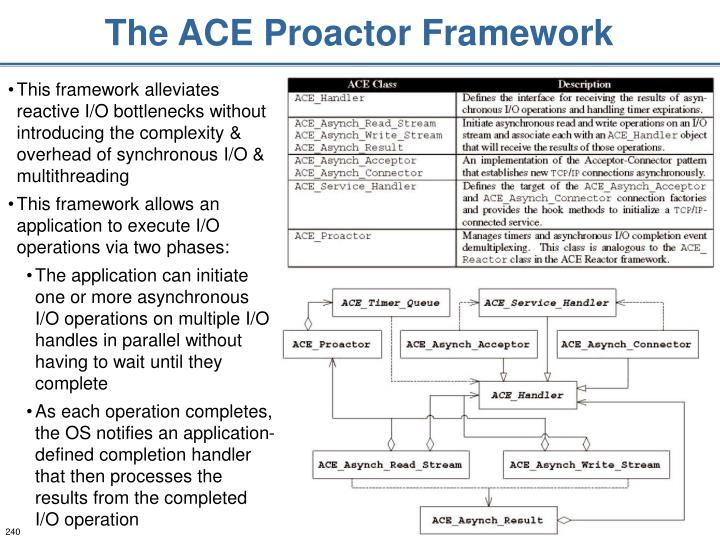 The ACE Proactor Framework