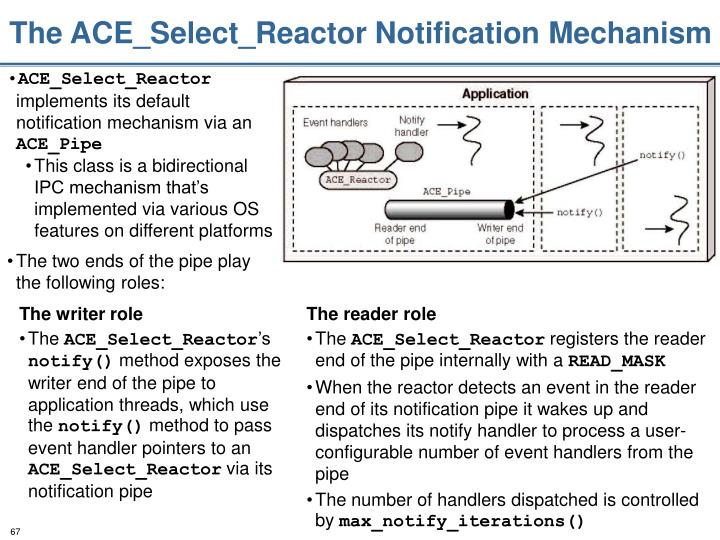 The ACE_Select_Reactor Notification Mechanism