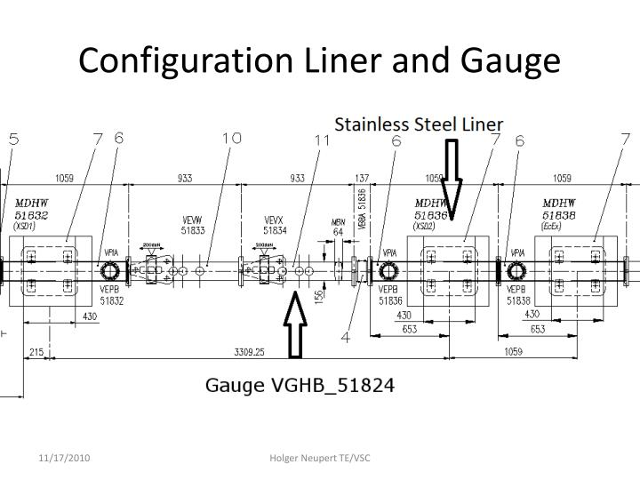 Configuration liner and gauge