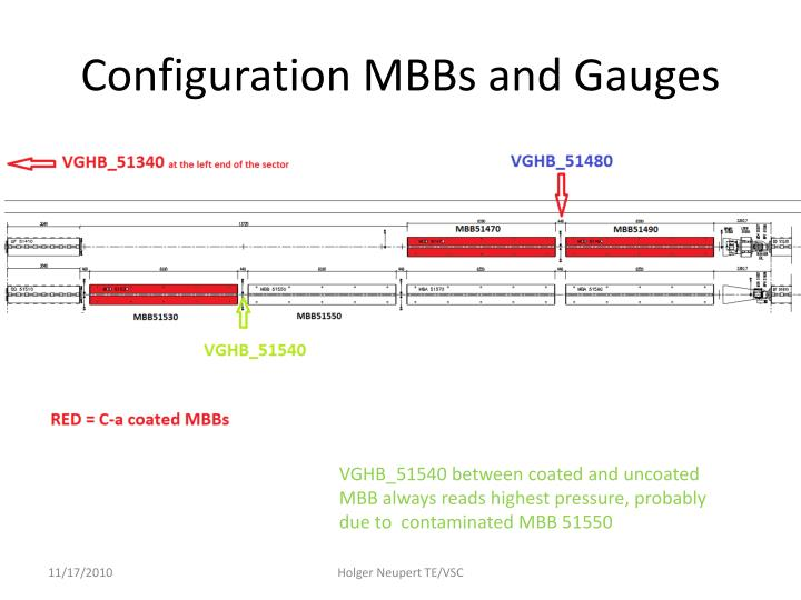Configuration mbbs and gauges