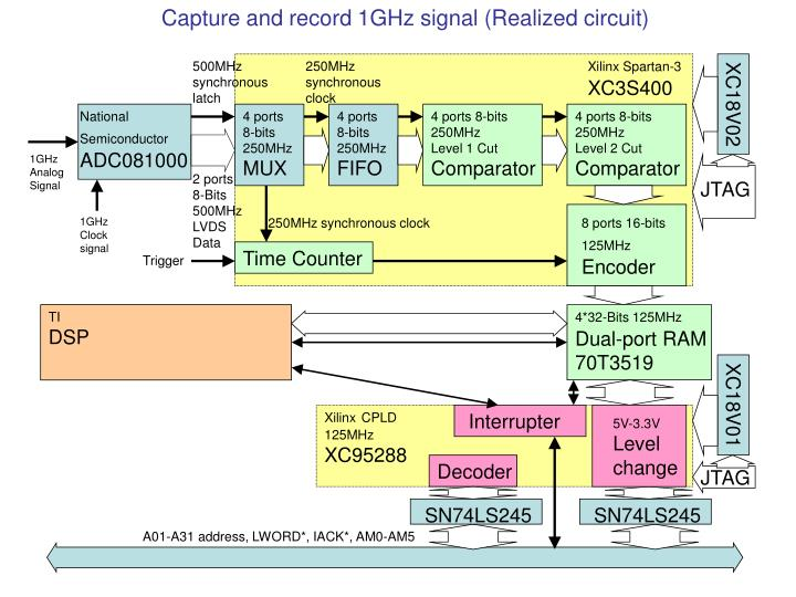 Capture and record 1GHz signal (Realized circuit)