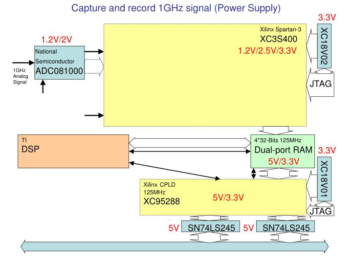 Capture and record 1GHz signal (Power Supply)