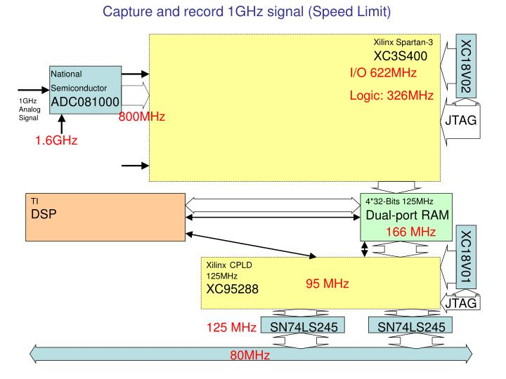 Capture and record 1GHz signal (Speed Limit)
