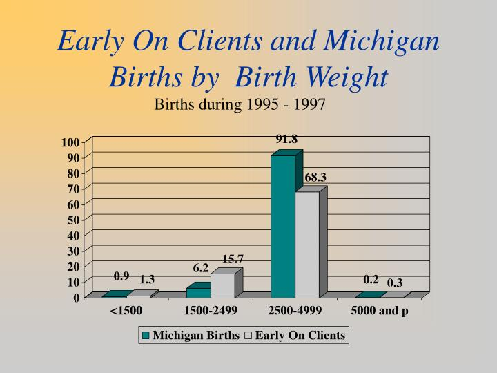 Early On Clients and Michigan Births by  Birth Weight