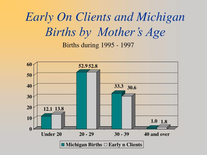 Early On Clients and Michigan Births by  Mother's Age