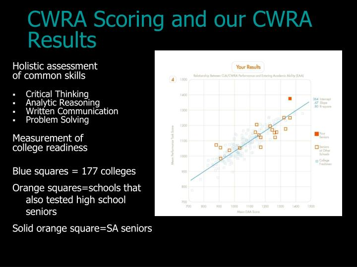CWRA Scoring and our CWRA Results