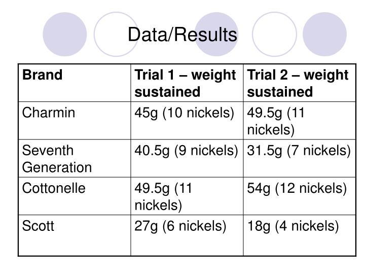 Data/Results