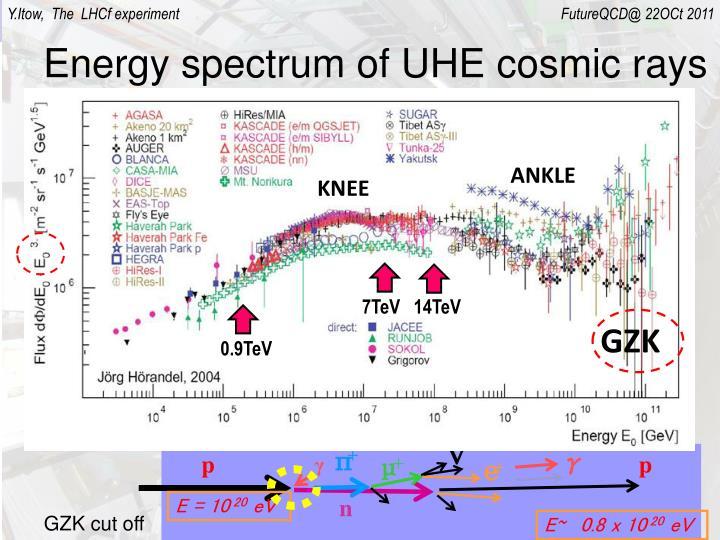 Energy spectrum of uhe cosmic rays