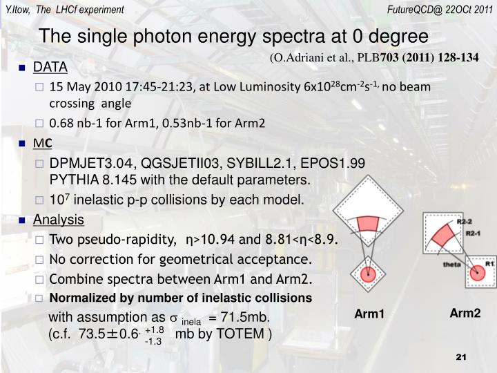 The single photon energy spectra at 0 degree