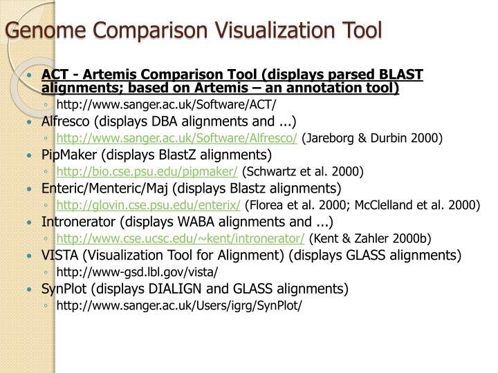 Genome Comparison Visualization Tool