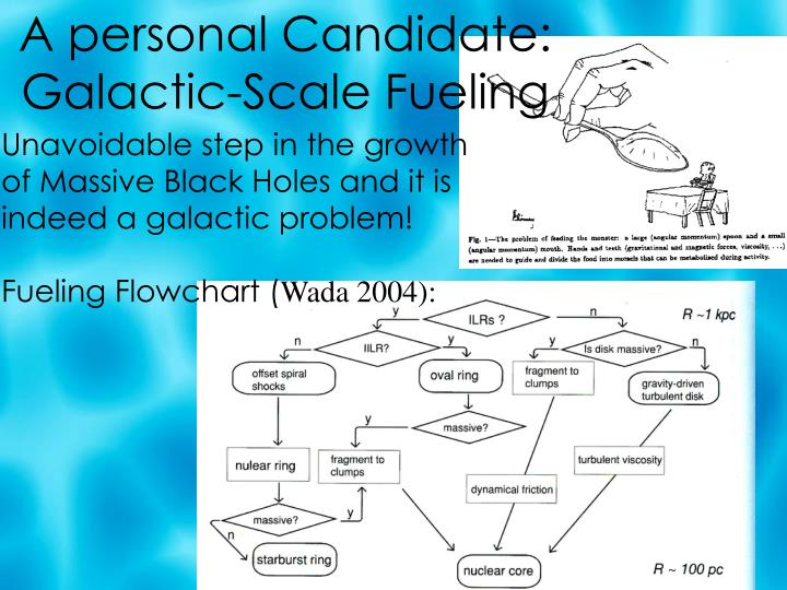 A personal Candidate: Galactic-Scale Fueling