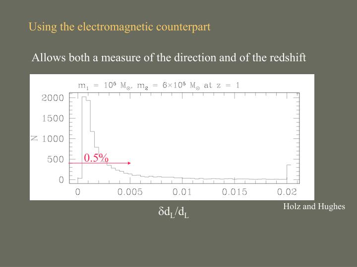 Using the electromagnetic counterpart