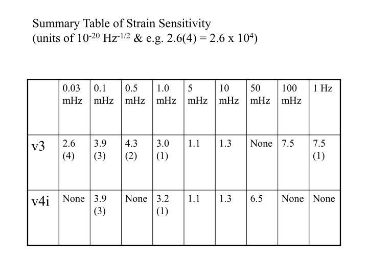 Summary Table of Strain Sensitivity