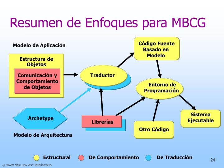 Resumen de Enfoques para MBCG