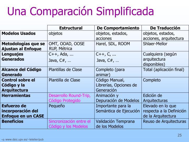 Una Comparación Simplificada