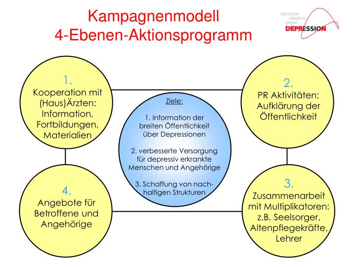 Kampagnenmodell 4 ebenen aktionsprogramm