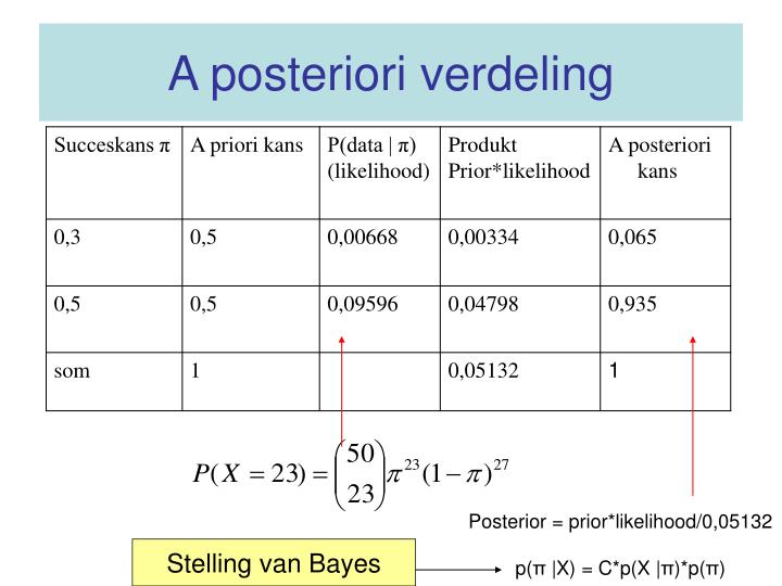 A posteriori verdeling