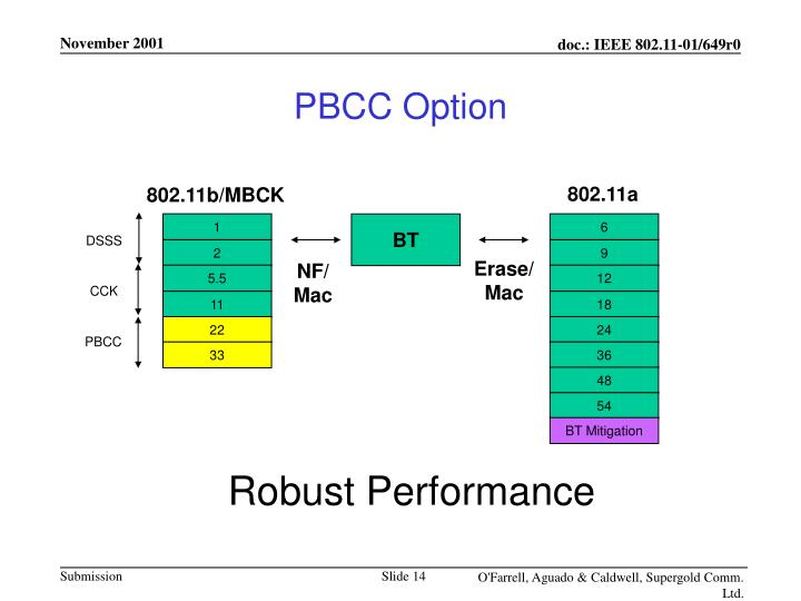 PBCC Option