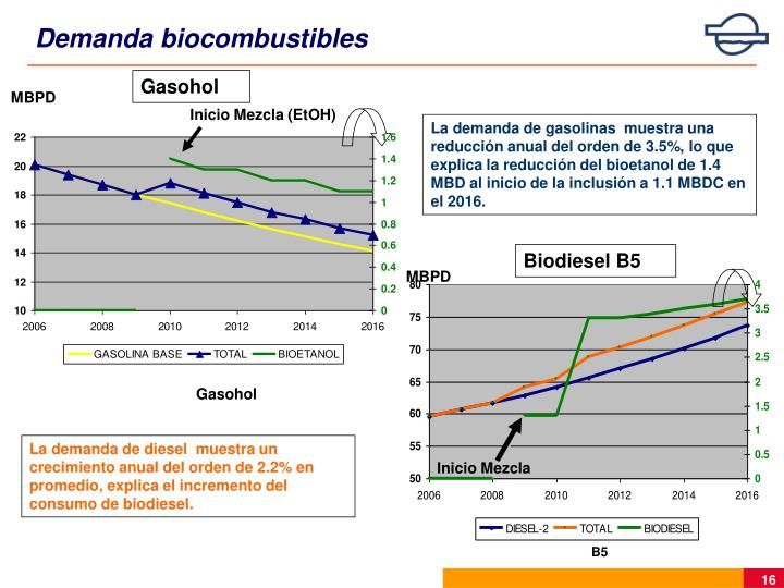 Demanda biocombustibles